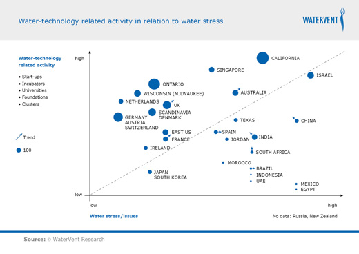 Water-technology related activity in relation to water stress