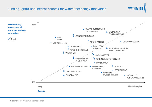 Funding, grant and income sources for water-technology innovation